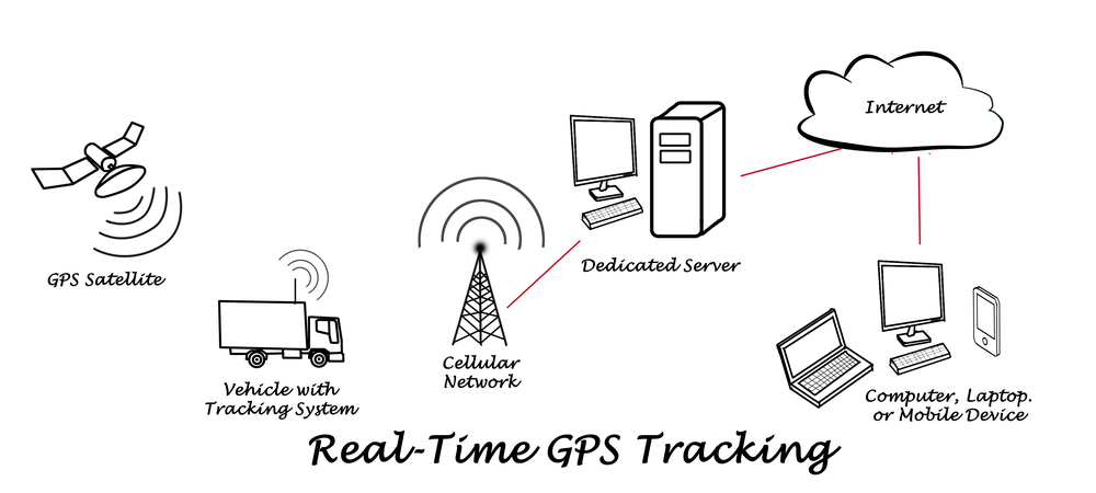 gps vehicle tracking in hyderabad online